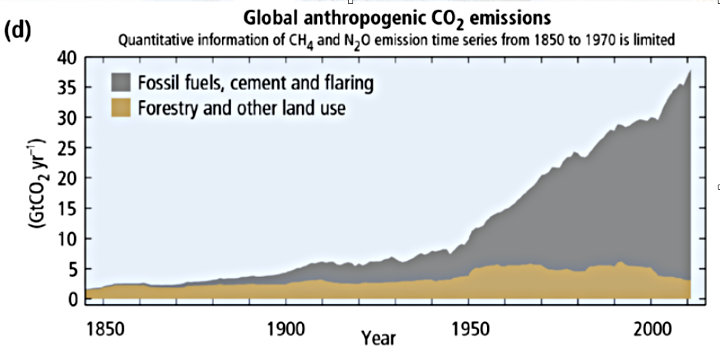 co2 emissionen anthropogen ipcc 720